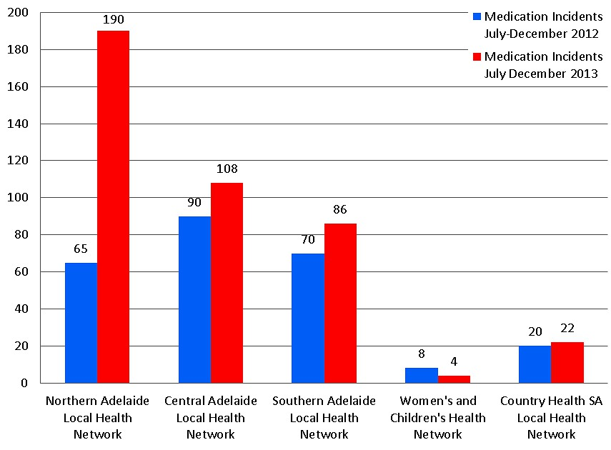 Medication incidents by level two classification July-December 2012 against July-December 2013. Click to enlarge.