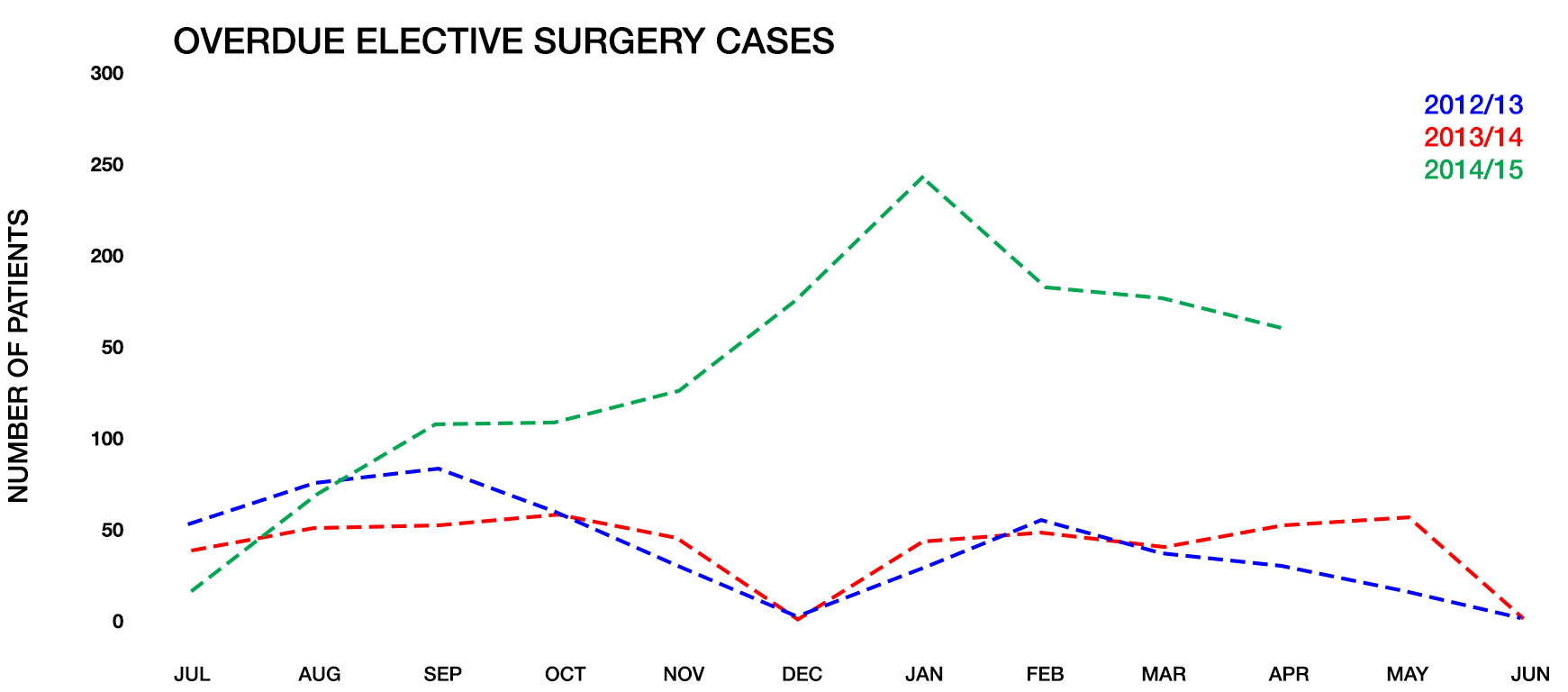 a report on my experience of electives at surgery The way we report access to elective surgery 3 changes within the health system which would enable existing capacity to be used more productively 4.