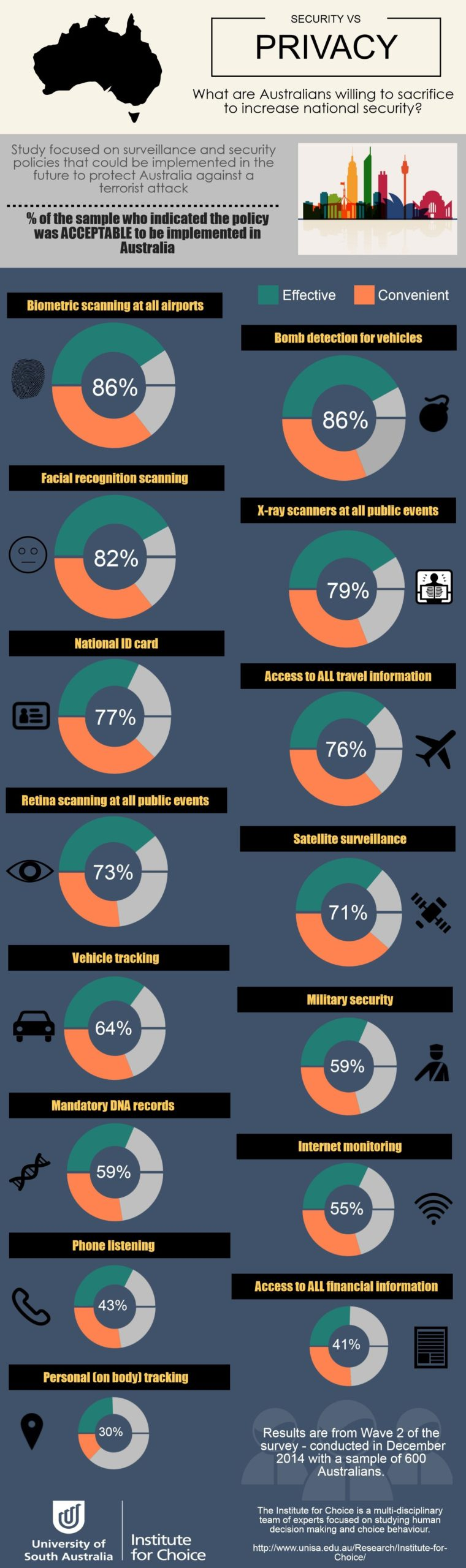 An infographic from the UniSA study.
