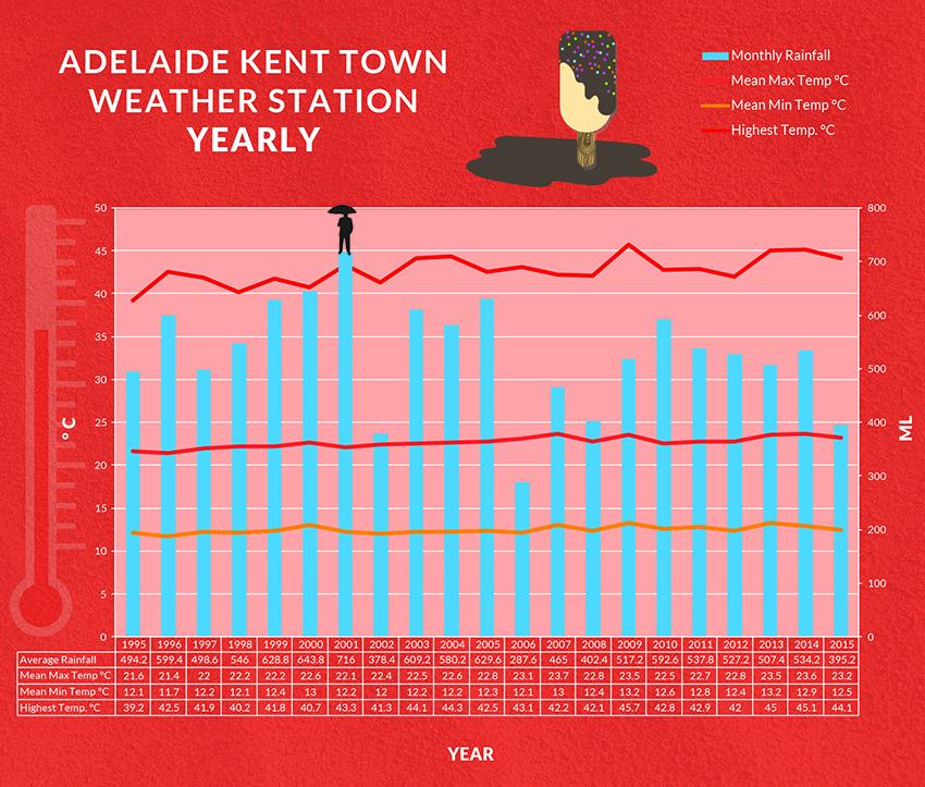 Chart by Leah Zahorujko/InDaily using Bureau of Meteorology data.