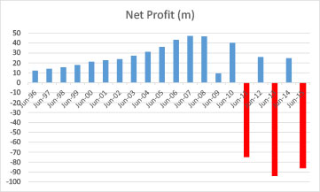 Hill annual net profit after tax. Image: Commsec