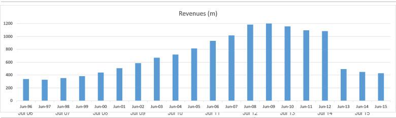 Hills annual revenue in millions. Image: Commsec