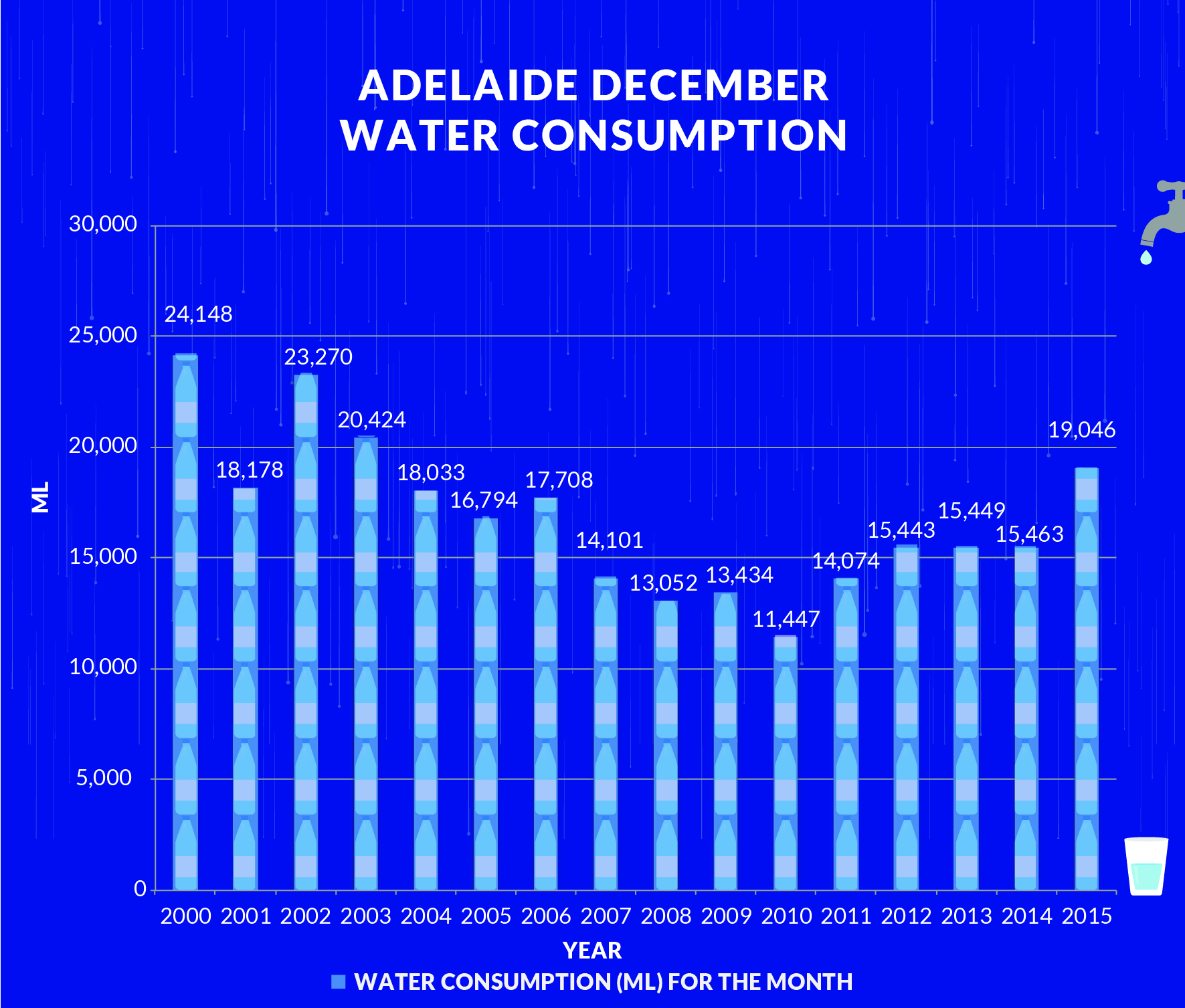 Water restrictions introduced by the State Government in resopnse to drought resulted in a dip in water use. The dryness of spring/summer this year has led to an upswing in water use. Chart by Leah Zahorujko/InDaily using SA Water data.