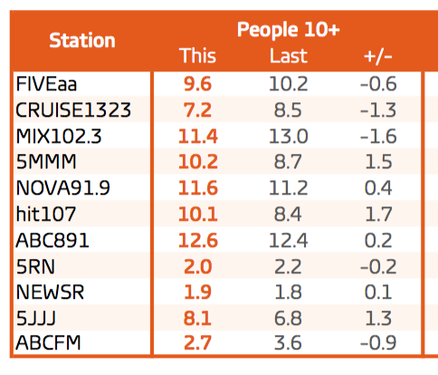 Overall ratings for Survey 1, 2016. Source: GfK