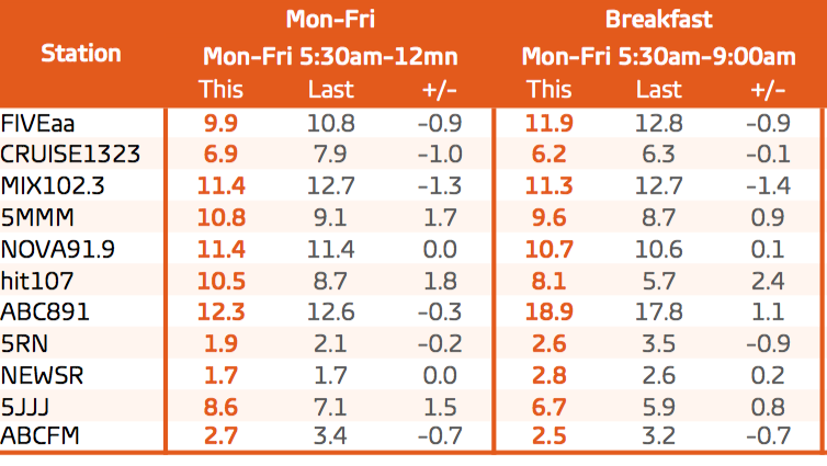 Weekday and breakfast shifts. Source: GfK