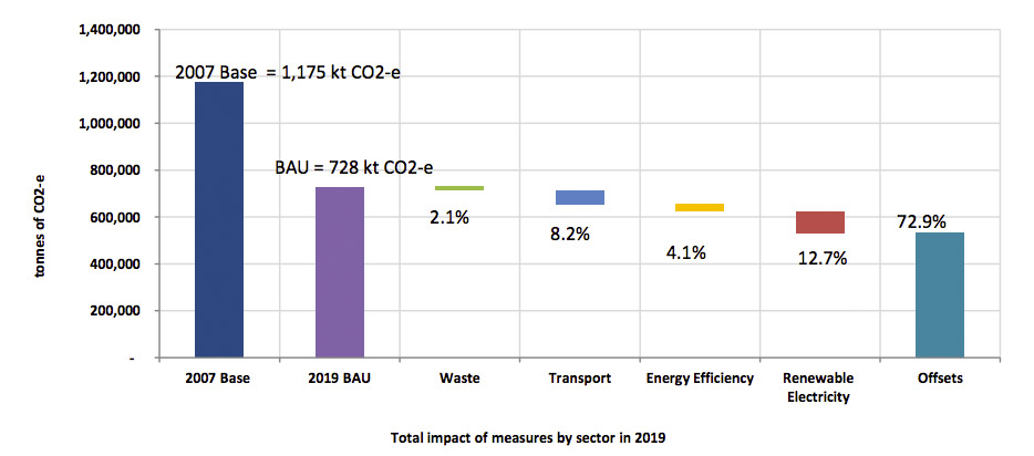 Most of Adelaide's carbon emission reductions will have to be achieved using offsets, the Pitt&Sherry report reveals.