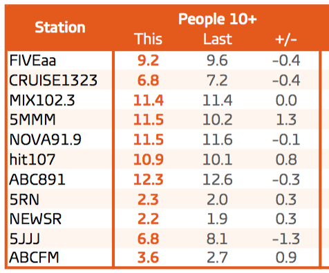Overall listener share. GfK ratings: Feb 7-27; March 6-April 9 2016