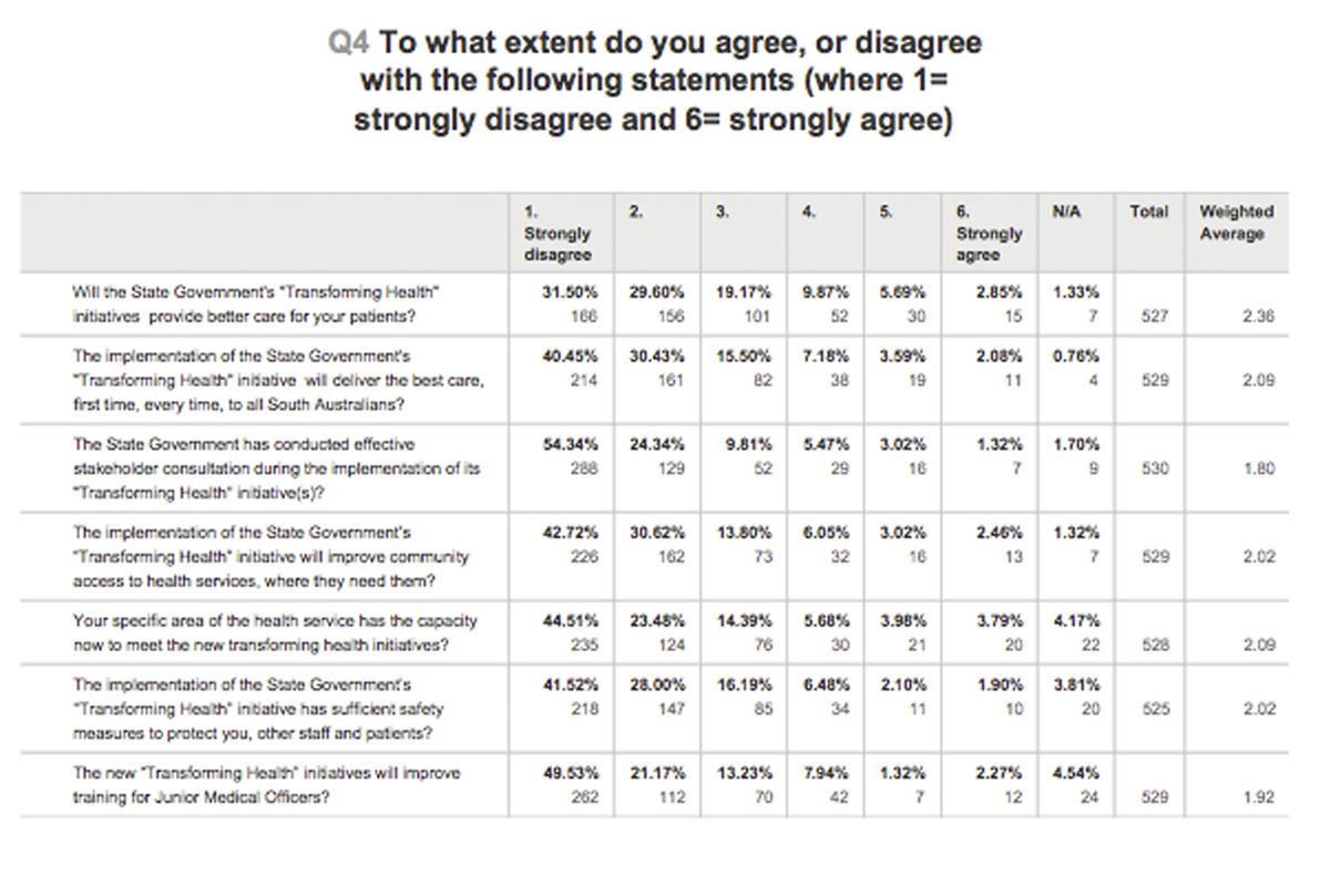Results from the survey.