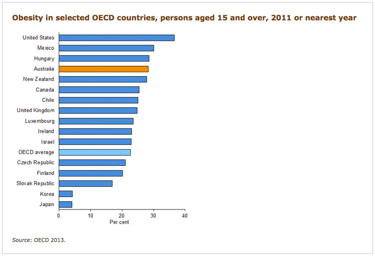 Obesity in selected OECD countries. Image: Australian Institute of Health and Welfare.