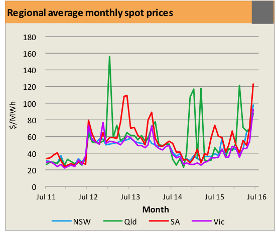 National Electricity prices table