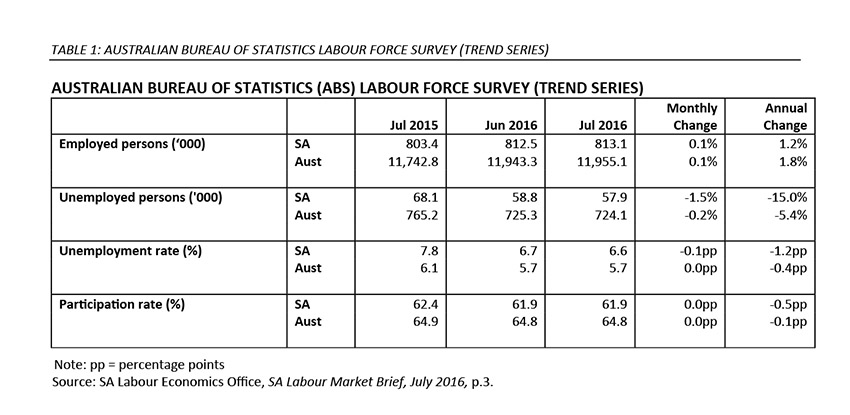 ABS labour force survey new