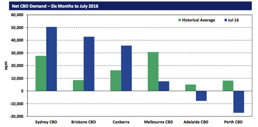 Demand in Adelaide is at historic lows. Image: supplied.