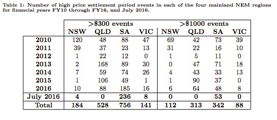 A table featured in the report reveals an alarming spike in high power price events during July.