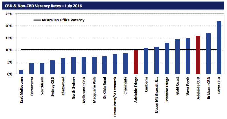 Vacancy rates in Adelaide's CBD are among the highest in the nation: Image: supplied