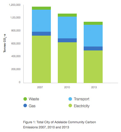 City of Adelaide carbon emissions have been reducing. Photo: Adelaide CIty Council