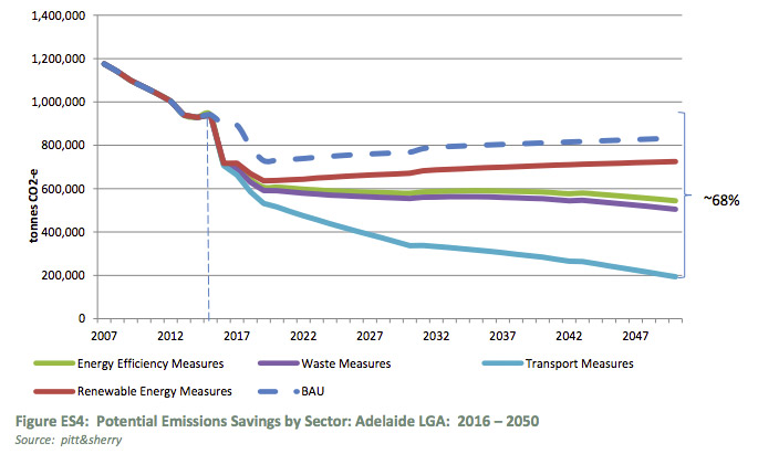 "This graph from the Pitt&Sherry report into Adelaide's carbon neutral ambitions shows the effectiveness of carbon reduction measures within the City of Adelaide over time. The space below the lowest line is the amount of carbon emissions that would have to purchased as carbon offsets if Adelaide is to be considered ""carbon neutral"" in those years."