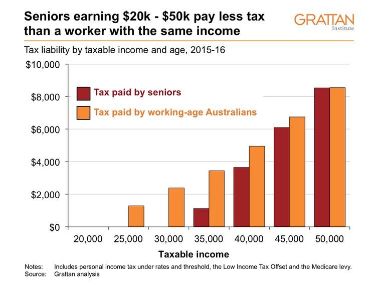grattan-institute-senior-tax-table-2