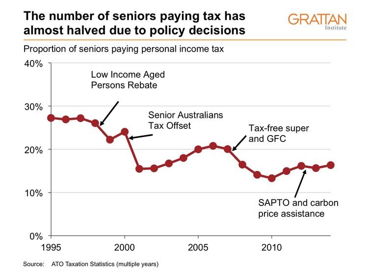 grattan-institute-senior-tax-table-3
