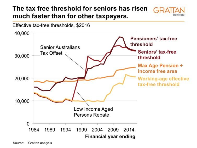 grattan-institute-seniors-tax-table-1