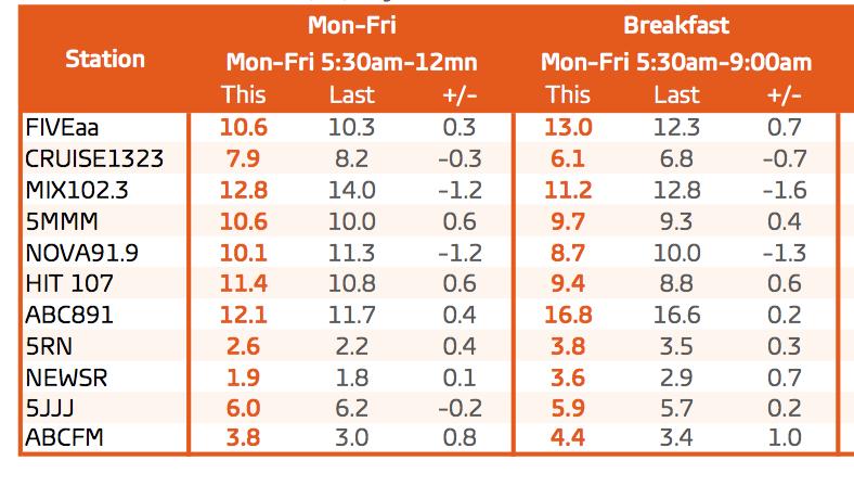 GfK radio ratings