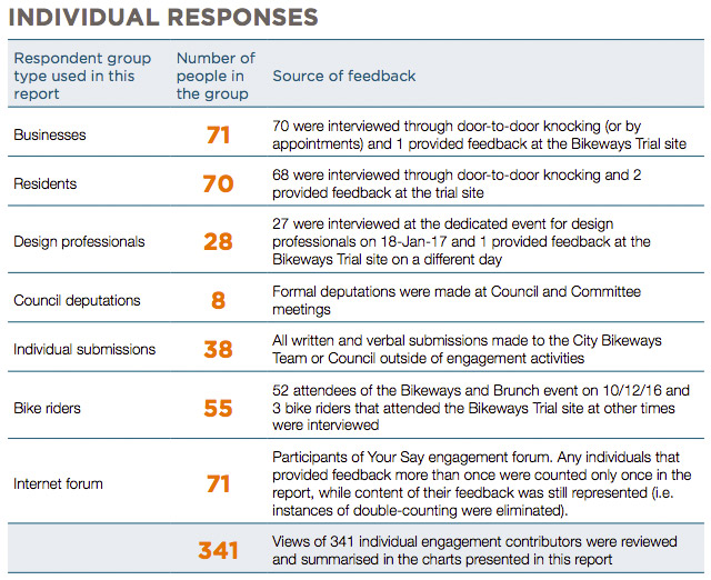A breakdown of the responses to the official consultation.