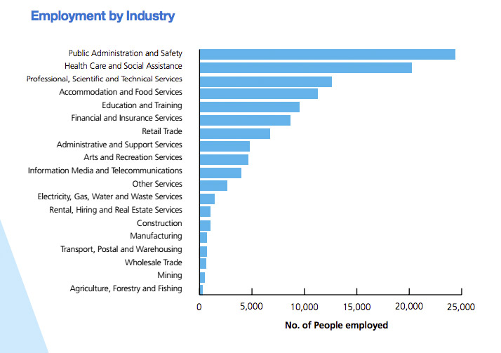 Government and healthcare were the highest-employing industries in the CBD. Image: Census of Land Use and Employment 2017.