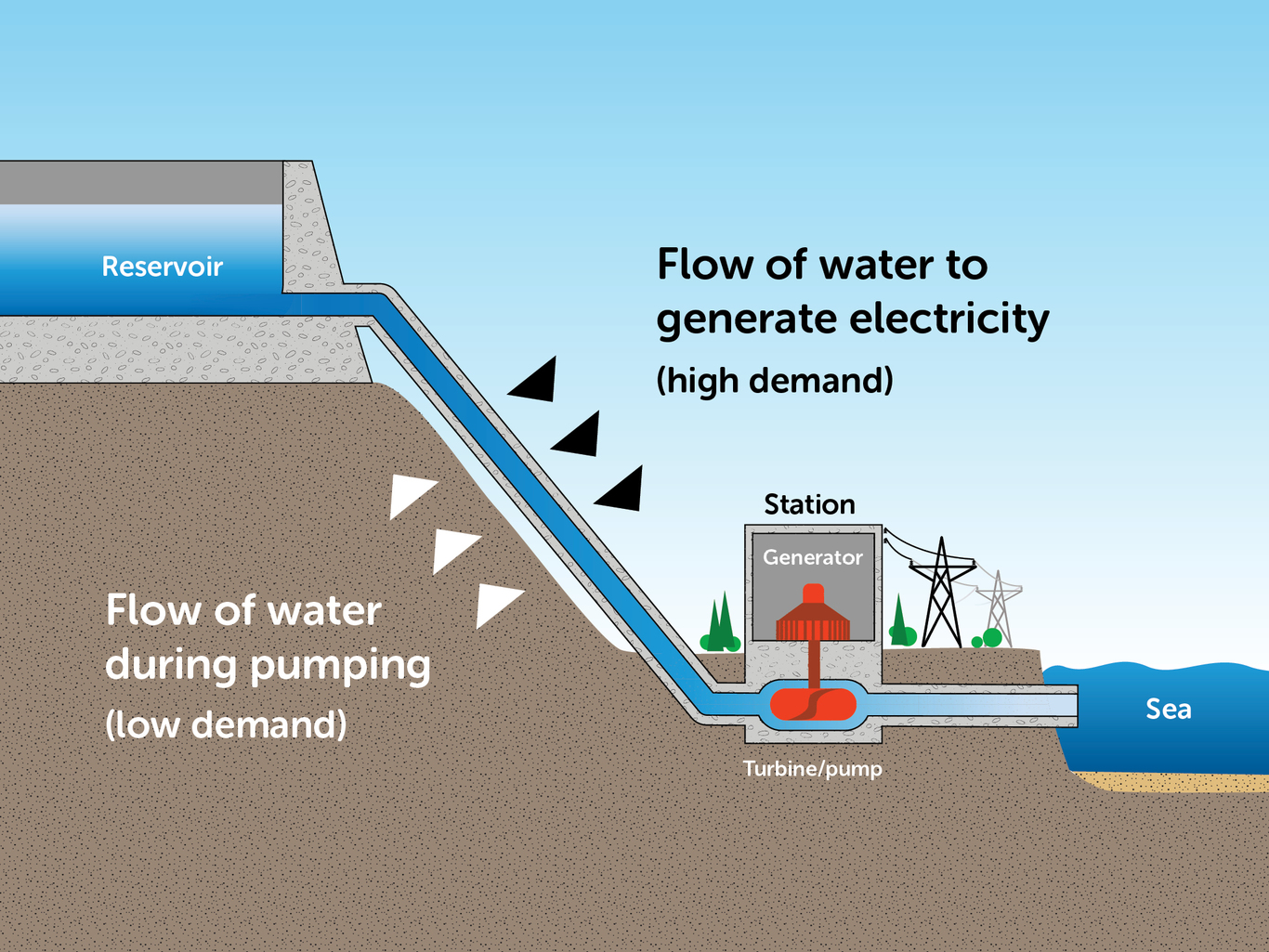 The principle of pumped hydro storage. EnergyAustralia, Author provided