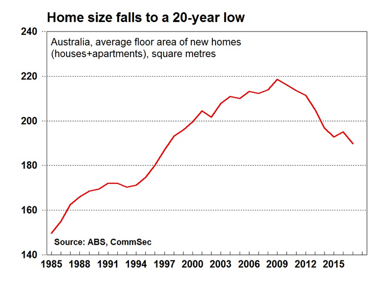 Australia's homes are shrinking, but not for the reasons you might think