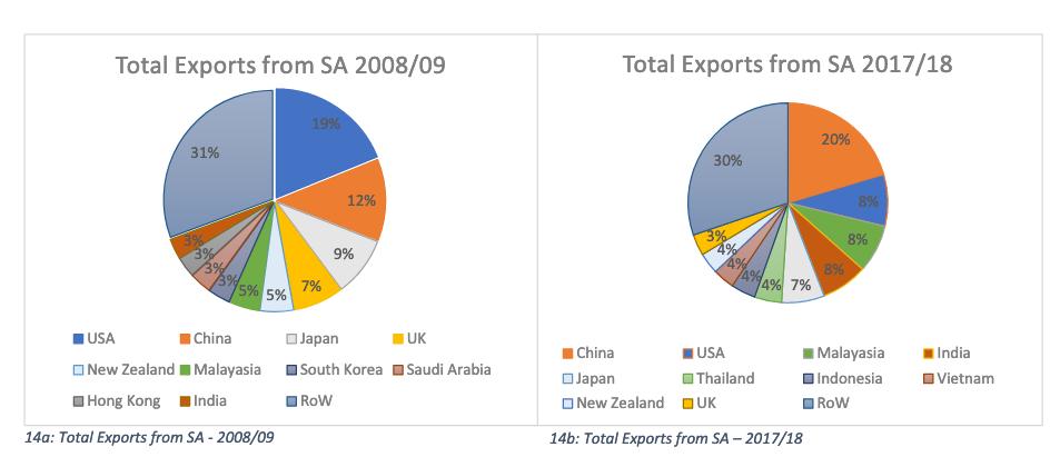USA versus China: South Australia's export challenge