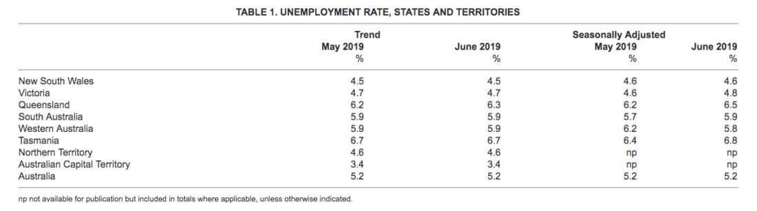 SA unemployment rate rises